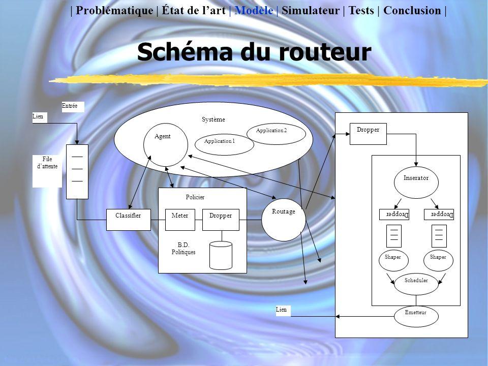 Schéma du routeur | Problématique | État de lart | Modèle | Simulateur | Tests | Conclusion | Lien Entrée ClassifierMeterDropper Policier B.D.