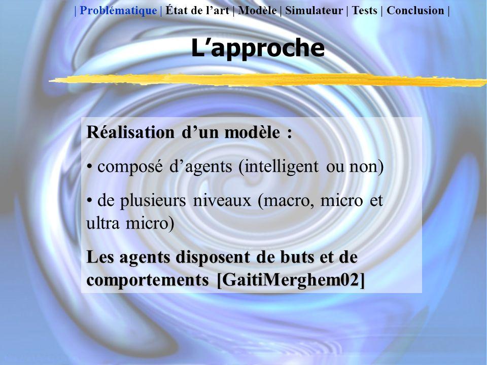 Lapproche Réalisation dun modèle : composé dagents (intelligent ou non) de plusieurs niveaux (macro, micro et ultra micro) Les agents disposent de buts et de comportements [GaitiMerghem02] | Problématique | État de lart | Modèle | Simulateur | Tests | Conclusion |