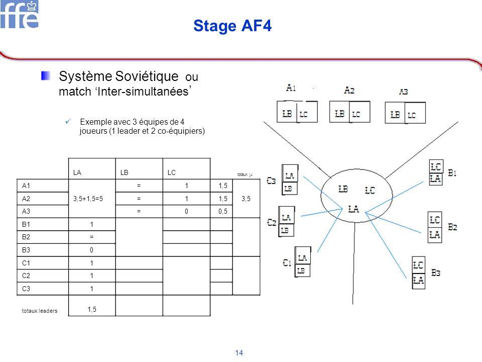 14 Stage AF4 Système Soviétique ou match Inter-simultanées Exemple avec 3 équipes de 4 joueurs (1 leader et 2 co-équipiers) LALBLC totaux jJ A1 =11,5
