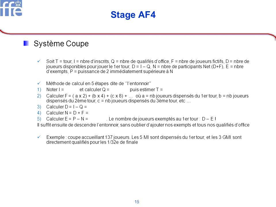 15 Stage AF4 Système Coupe Soit T = tour, I = nbre dinscrits, Q = nbre de qualifés doffice, F = nbre de joueurs fictifs, D = nbre de joueurs disponibl