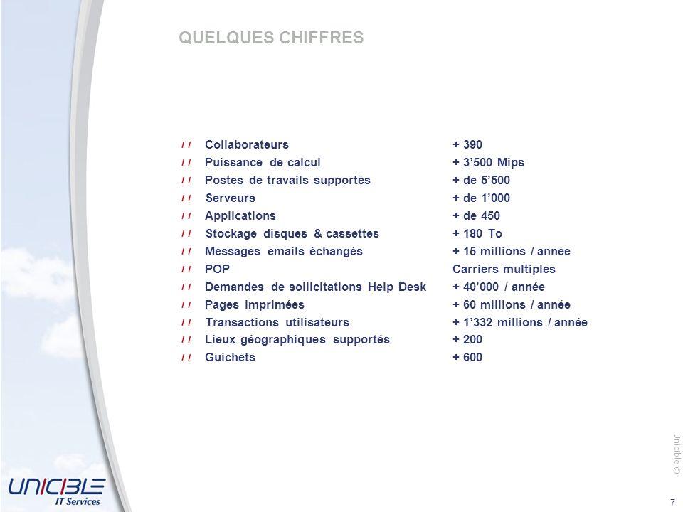 Unicible © 8 4 LIGNES DE FORCES 1 Pérennité & proximité 2 Ressources 3 Infrastructures 4 Périmètre de loffre