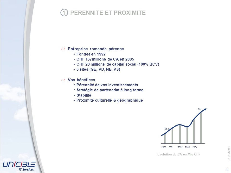 Unicible © 9 1 PERENNITE ET PROXIMITE Entreprise romande pérenne Fondée en 1992 CHF 167millions de CA en 2005 CHF 20 millions de capital social (100% BCV) 6 sites (GE, VD, NE, VS) Vos bénéfices Pérennité de vos investissements Stratégie de partenariat à long terme Stabilité Proximité culturelle & géographique Evolution du CA en Mio CHF 20002001200220032004 125.6 167