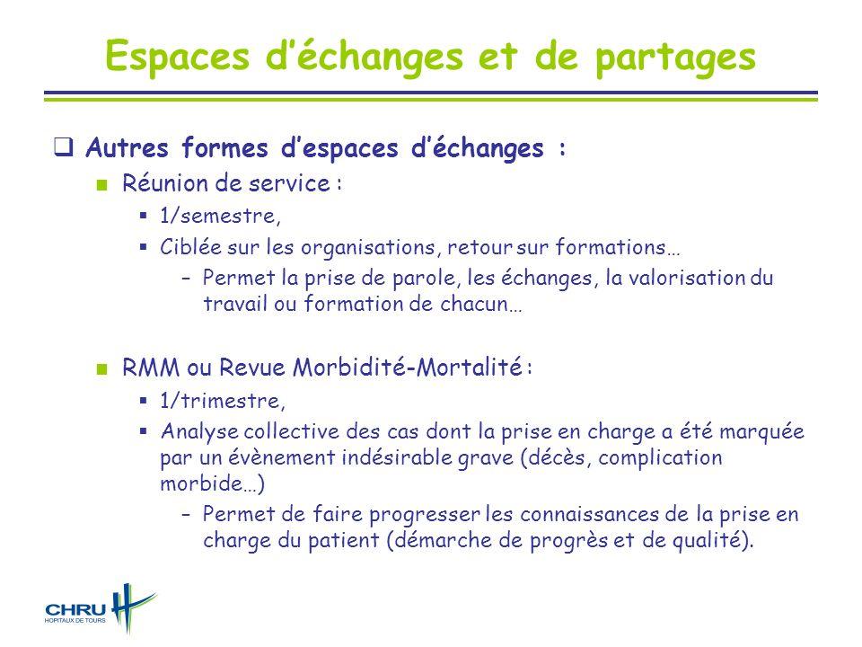 Espaces déchanges et de partages Autres formes despaces déchanges : Réunion de service : 1/semestre, Ciblée sur les organisations, retour sur formatio