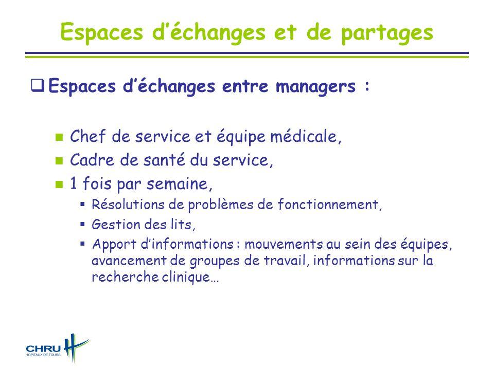 Espaces déchanges et de partages Espaces déchanges entre managers : Chef de service et équipe médicale, Cadre de santé du service, 1 fois par semaine,