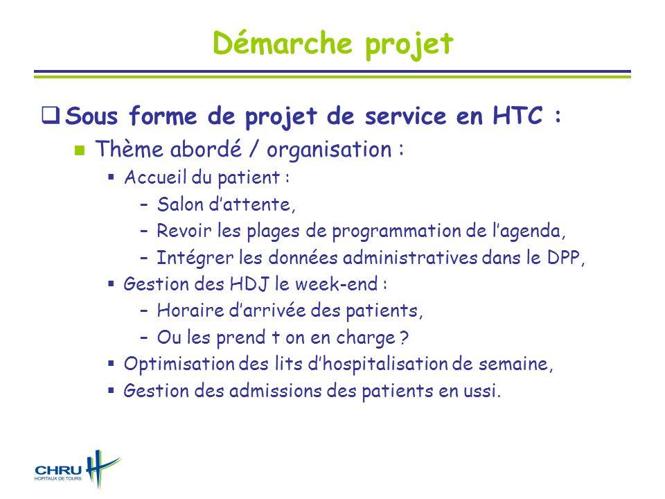 Démarche projet Sous forme de projet de service en HTC : Thème abordé / organisation : Accueil du patient : –Salon dattente, –Revoir les plages de pro