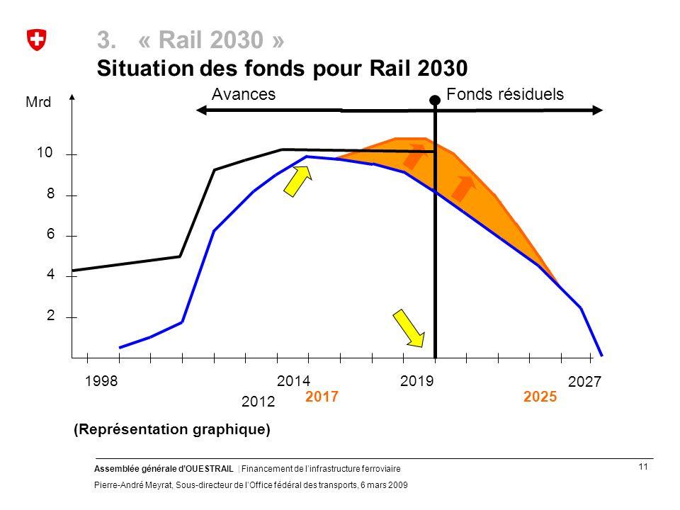 11 Assemblée générale dOUESTRAIL | Financement de linfrastructure ferroviaire Pierre-André Meyrat, Sous-directeur de lOffice fédéral des transports, 6 mars 2009 3.