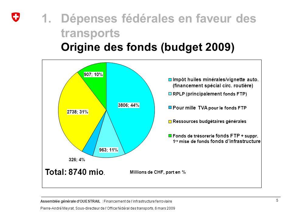 5 Assemblée générale dOUESTRAIL | Financement de linfrastructure ferroviaire Pierre-André Meyrat, Sous-directeur de lOffice fédéral des transports, 6 mars 2009 1.Dépenses fédérales en faveur des transports Origine des fonds (budget 2009) 3806; 44% 963; 11% 326; 4% 2738; 31% 907; 10% Impôt huiles minérales/vignette auto.