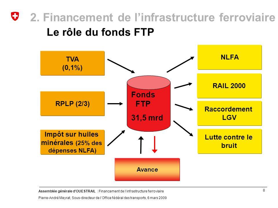 8 Assemblée générale dOUESTRAIL | Financement de linfrastructure ferroviaire Pierre-André Meyrat, Sous-directeur de lOffice fédéral des transports, 6 mars 2009 NLFA TVA (0,1%) RPLP (2/3) Impôt sur huiles minérales (25% des dépenses NLFA) RAIL 2000 Lutte contre le bruit Raccordement LGV Avance Fonds FTP 31,5 mrd 2.