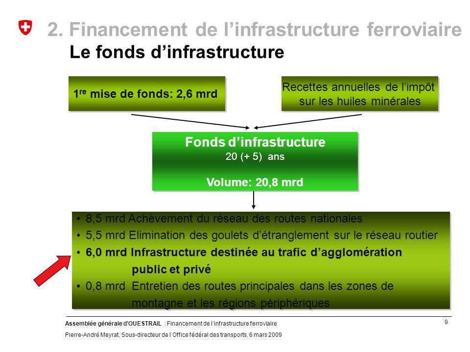 9 Assemblée générale dOUESTRAIL | Financement de linfrastructure ferroviaire Pierre-André Meyrat, Sous-directeur de lOffice fédéral des transports, 6