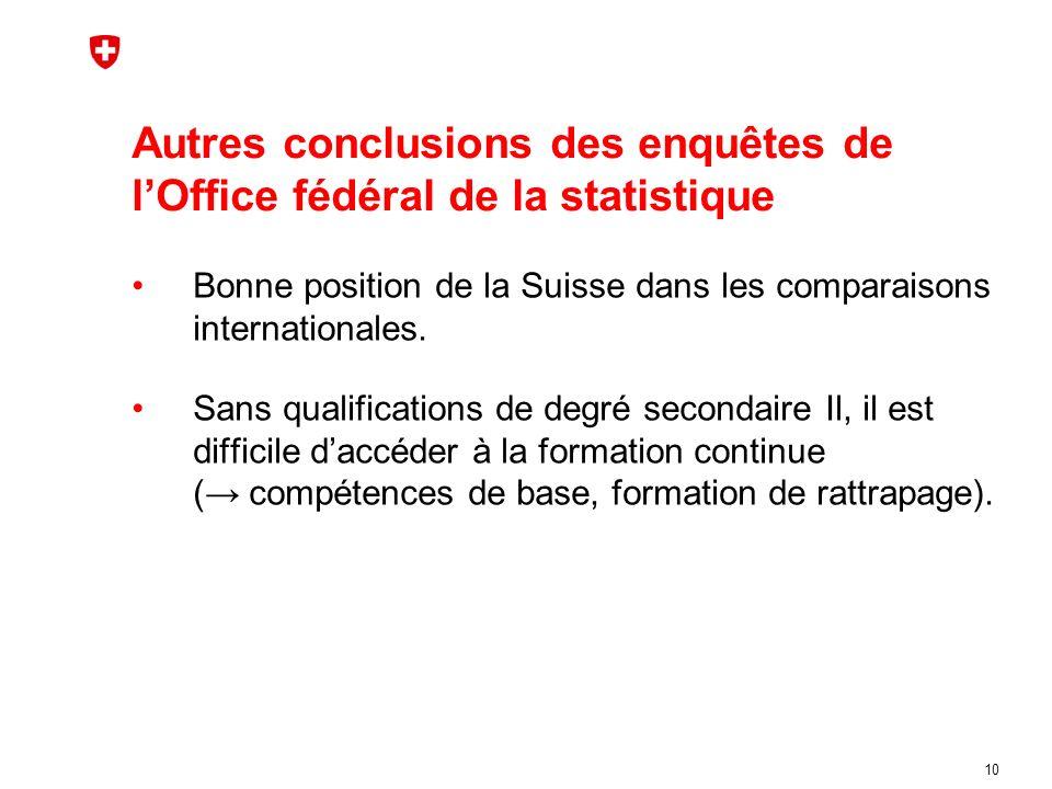 Autres conclusions des enquêtes de lOffice fédéral de la statistique Bonne position de la Suisse dans les comparaisons internationales.