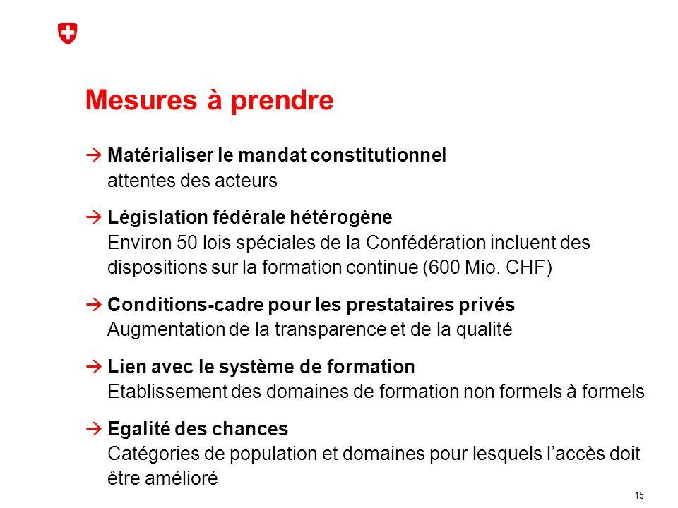 Mesures à prendre Matérialiser le mandat constitutionnel attentes des acteurs Législation fédérale hétérogène Environ 50 lois spéciales de la Confédération incluent des dispositions sur la formation continue (600 Mio.