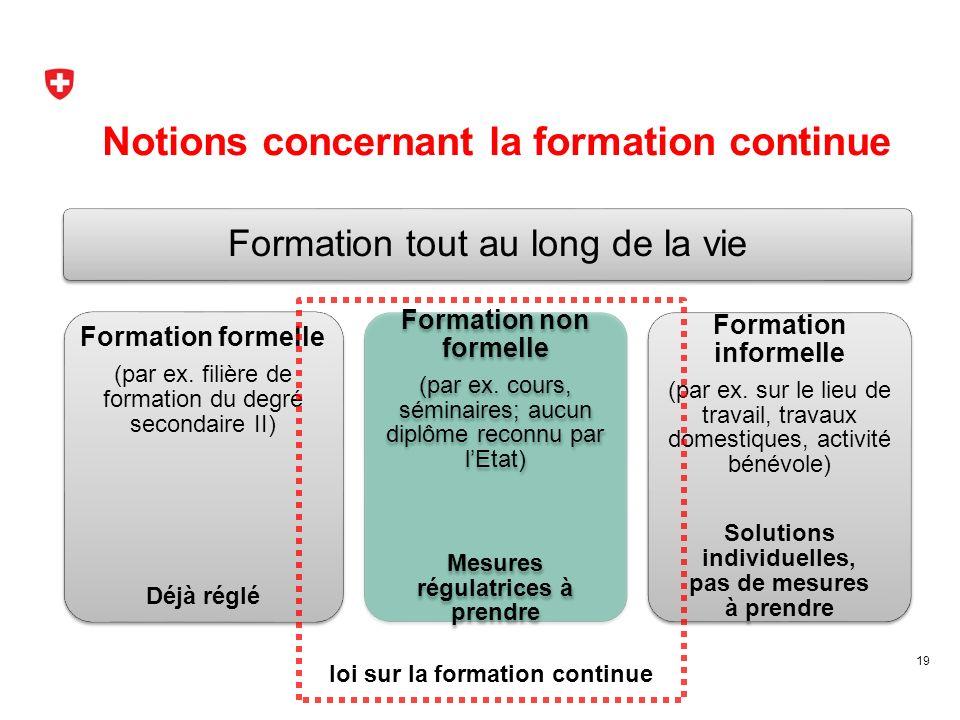 19 loi sur la formation continue Formation tout au long de la vie Formation formelle (par ex.