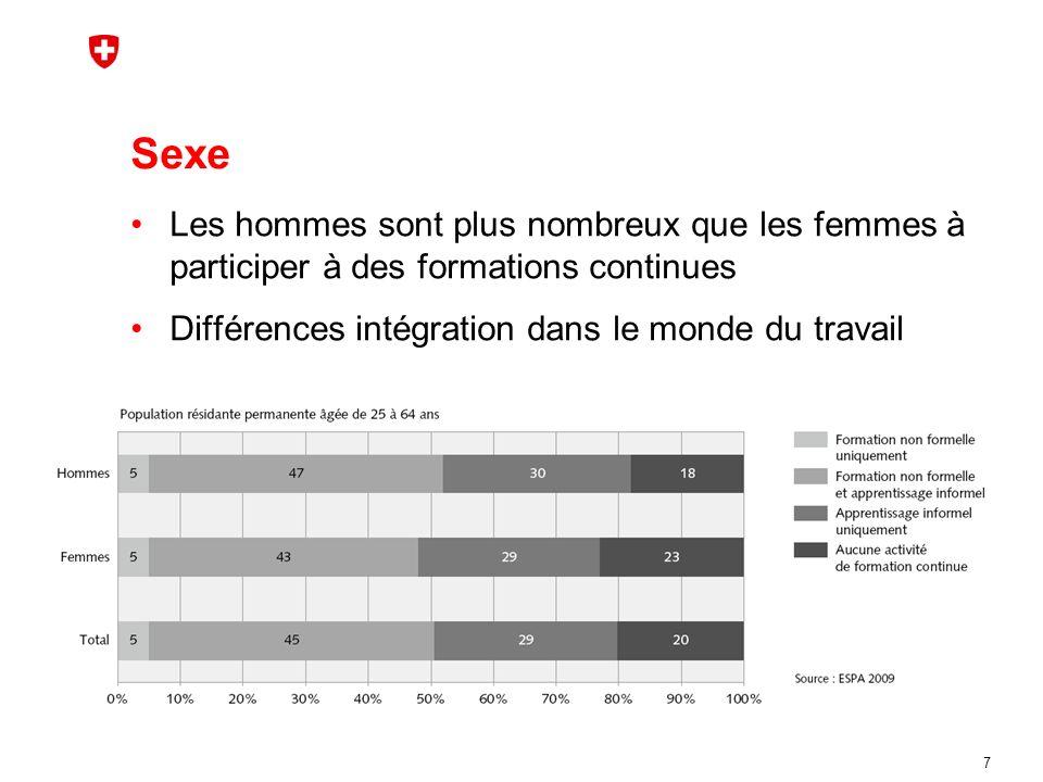 Sexe Les hommes sont plus nombreux que les femmes à participer à des formations continues Différences intégration dans le monde du travail 7