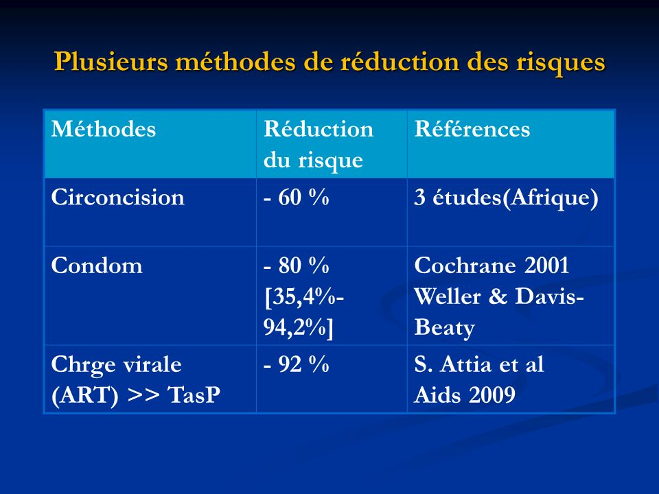 Plusieurs méthodes de réduction des risques MéthodesRéduction du risque Références Circoncision- 60 %3 études(Afrique) Condom- 80 % [35,4%- 94,2%] Cochrane 2001 Weller & Davis- Beaty Chrge virale (ART) >> TasP - 92 %S.