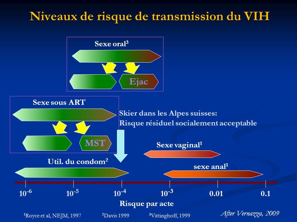 Niveaux de risque de transmission du VIH 10 -6 0.0110 -4 10 -5 10 -3 0.1 sexe anal 1 Sexe vaginal 1 Sexe sous ART 1 Royce et al, NEJM, 1997 Ejac MST Risque par acte Sexe oral 3 3 Vittinghoff, 1999 Util.