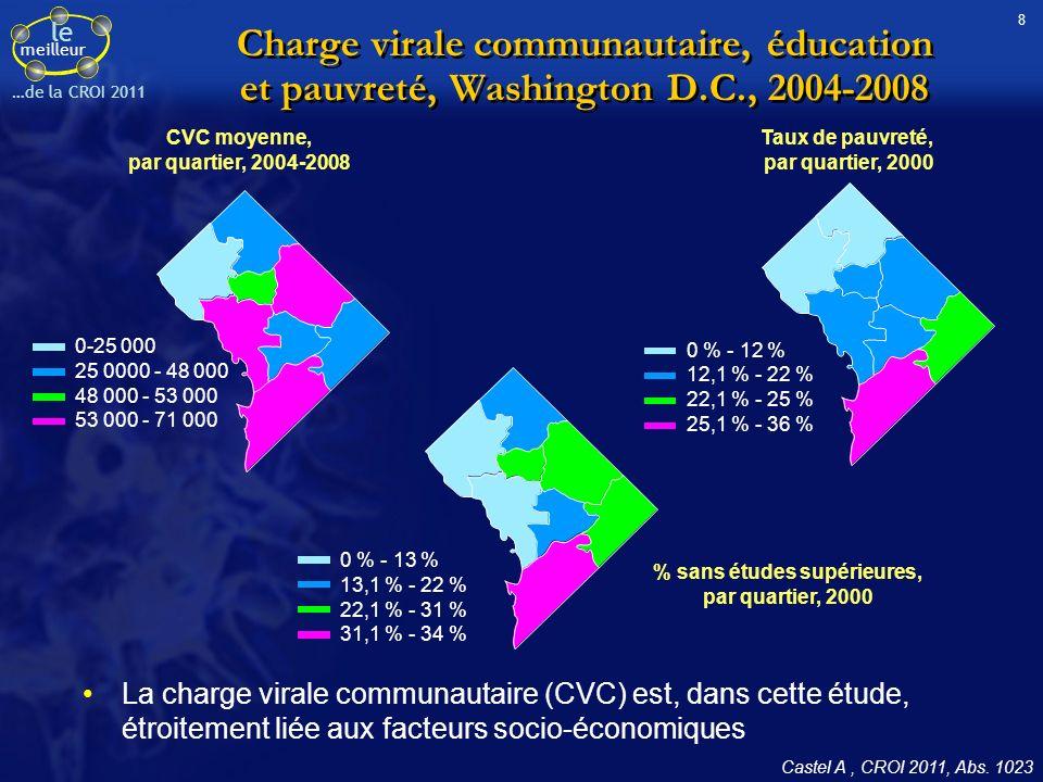 le meilleur …de la CROI 2011 Charge virale communautaire, éducation et pauvreté, Washington D.C., 2004-2008 La charge virale communautaire (CVC) est, dans cette étude, étroitement liée aux facteurs socio-économiques 0-25 000 25 0000 - 48 000 48 000 - 53 000 53 000 - 71 000 0 % - 12 % 12,1 % - 22 % 22,1 % - 25 % 25,1 % - 36 % 0 % - 13 % 13,1 % - 22 % 22,1 % - 31 % 31,1 % - 34 % CVC moyenne, par quartier, 2004-2008 Taux de pauvreté, par quartier, 2000 % sans études supérieures, par quartier, 2000 Castel A, CROI 2011, Abs.