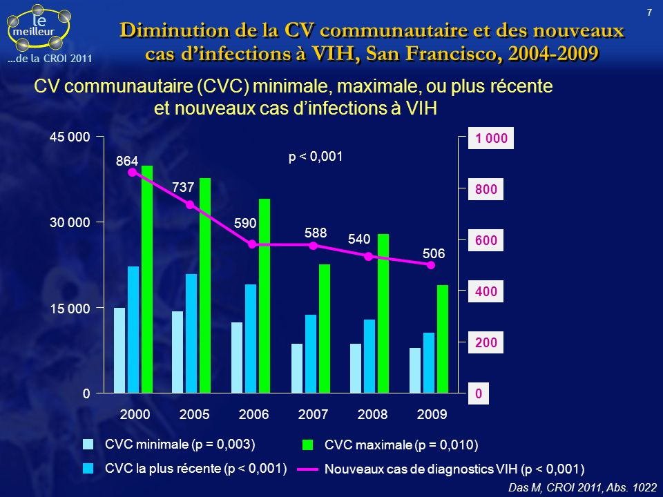 le meilleur …de la CROI 2011 Diminution de la CV communautaire et des nouveaux cas dinfections à VIH, San Francisco, 2004-2009 CV communautaire (CVC) minimale, maximale, ou plus récente et nouveaux cas dinfections à VIH Das M, CROI 2011, Abs.