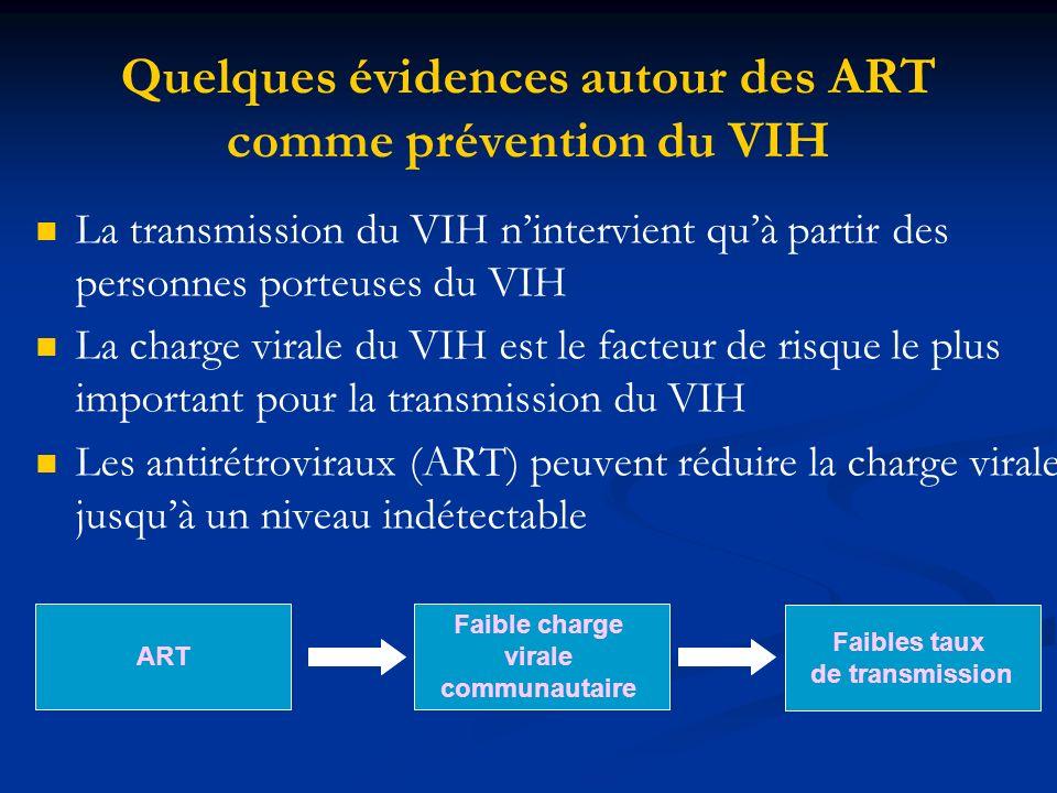 Quelques évidences autour des ART comme prévention du VIH La transmission du VIH nintervient quà partir des personnes porteuses du VIH La charge virale du VIH est le facteur de risque le plus important pour la transmission du VIH Les antirétroviraux (ART) peuvent réduire la charge virale jusquà un niveau indétectable ART Faible charge virale communautaire Faibles taux de transmission