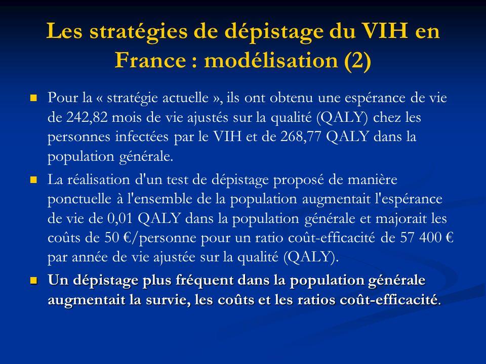 Les stratégies de dépistage du VIH en France : modélisation (2) Pour la « stratégie actuelle », ils ont obtenu une espérance de vie de 242,82 mois de vie ajustés sur la qualité (QALY) chez les personnes infectées par le VIH et de 268,77 QALY dans la population générale.