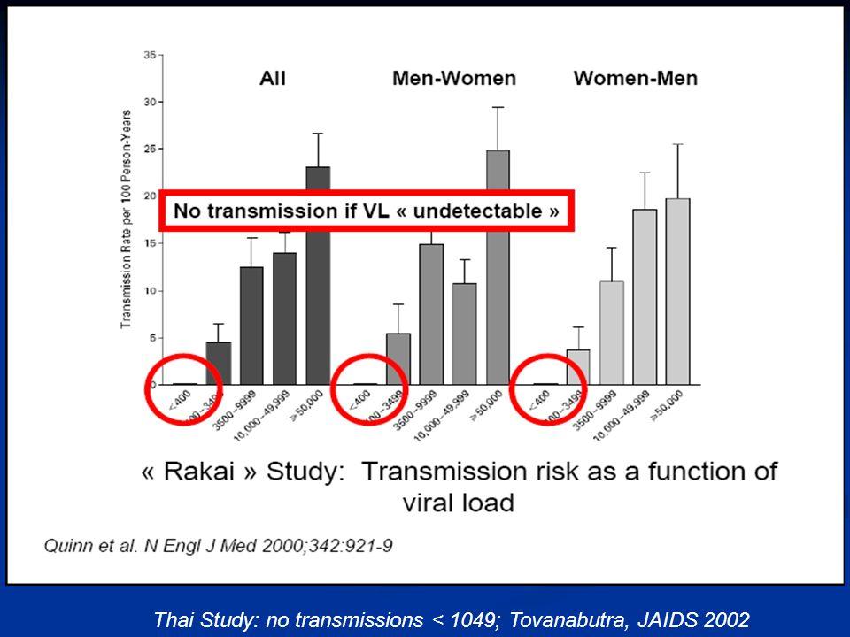 Thai Study: no transmissions < 1049; Tovanabutra, JAIDS 2002