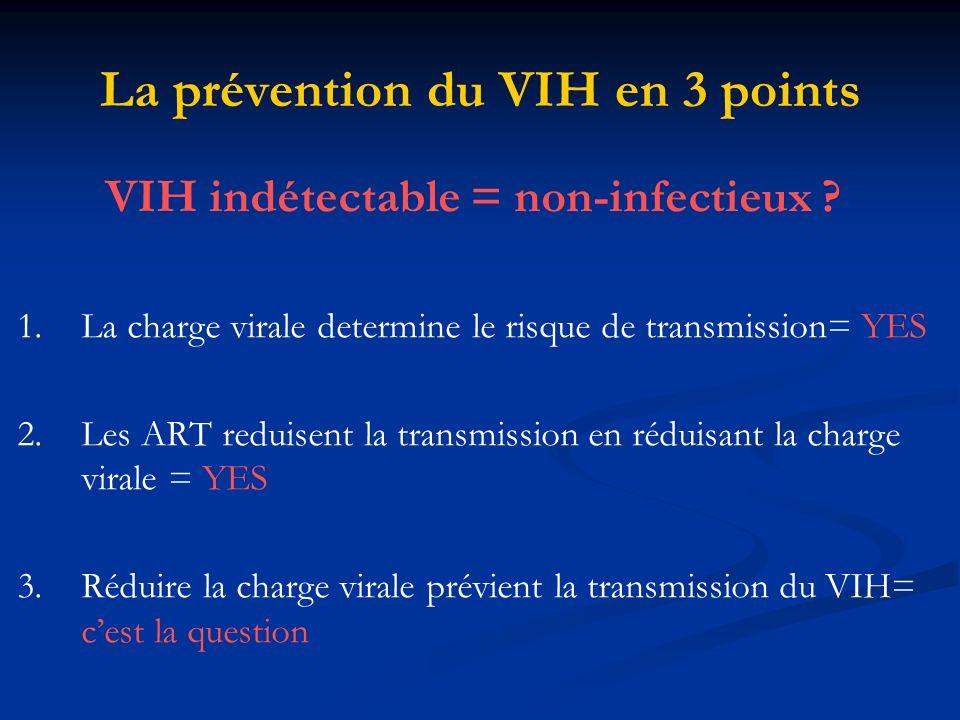 Maintenir la prévention 2 aire Promouvoir une adhésion aux ARV sur le long terme afin de maintenir lindétectabilité de la CV.