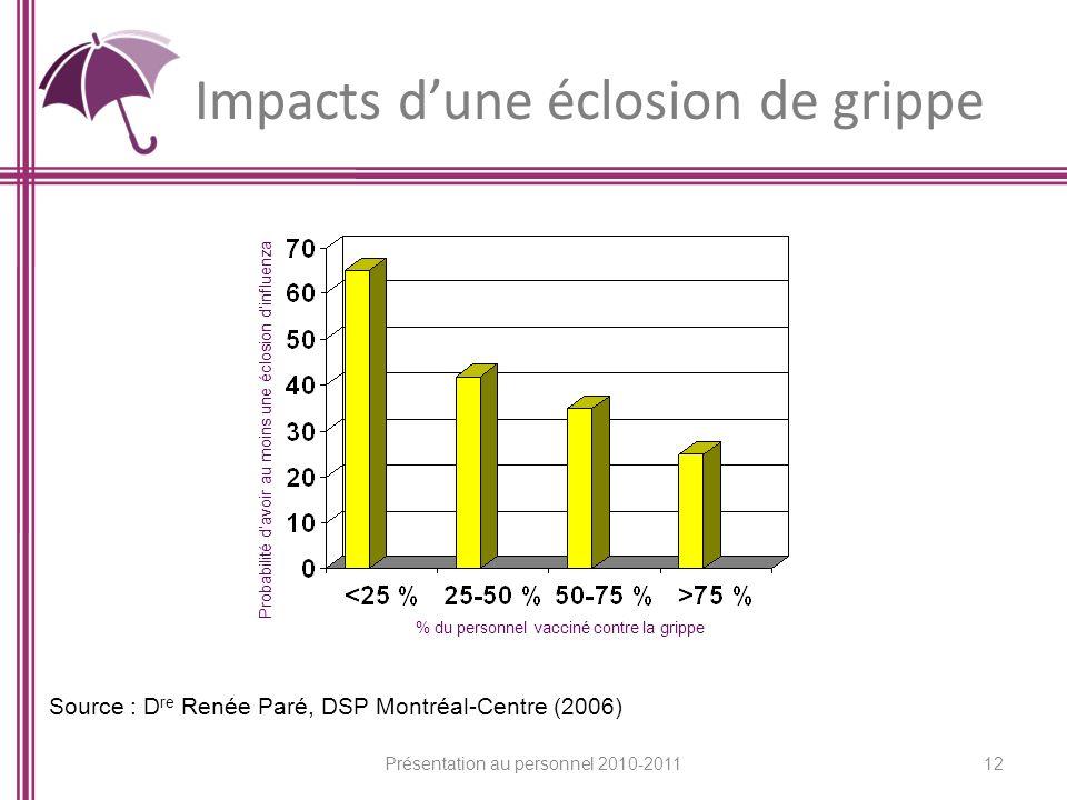 Impacts dune éclosion de grippe Probabilité davoir au moins une éclosion dinfluenza % du personnel vacciné contre la grippe Source : D re Renée Paré,