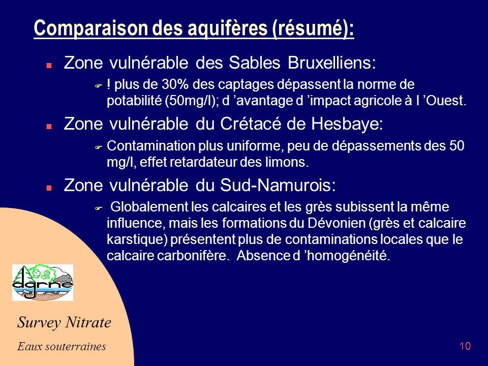 Survey Nitrate Eaux souterraines 10 Comparaison des aquifères (résumé): n Zone vulnérable des Sables Bruxelliens: F .