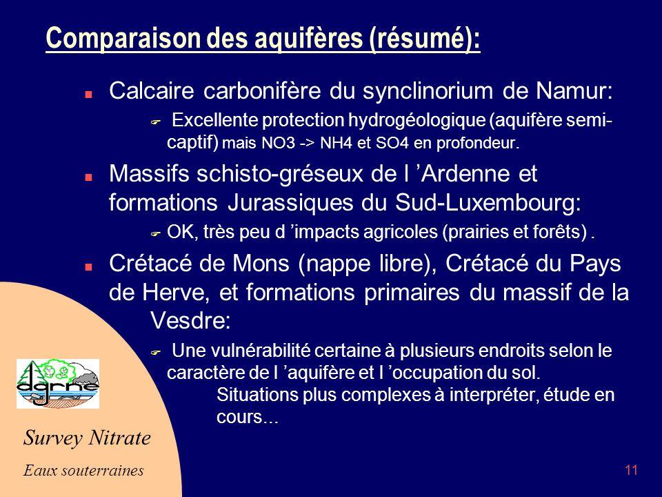 Survey Nitrate Eaux souterraines 11 Comparaison des aquifères (résumé): n Calcaire carbonifère du synclinorium de Namur: F Excellente protection hydrogéologique (aquifère semi- captif) mais NO3 -> NH4 et SO4 en profondeur.