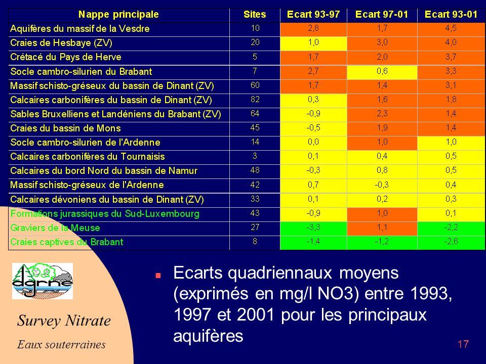 Survey Nitrate Eaux souterraines 17 n Ecarts quadriennaux moyens (exprimés en mg/l NO3) entre 1993, 1997 et 2001 pour les principaux aquifères