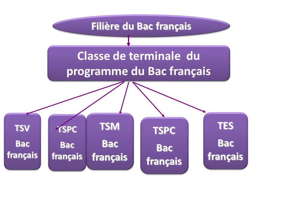 Filière du Bac français Classe de terminale du programme du Bac français TSV Bac français TSV TSM TSM TES TES TSPC TSPC TSPC TSPC