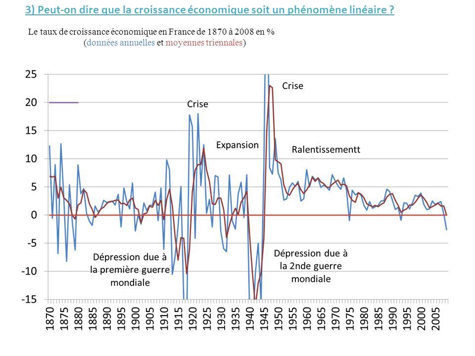 Le taux de croissance économique en France de 1870 à 2008 en % (données annuelles et moyennes triennales) 3) Peut-on dire que la croissance économique