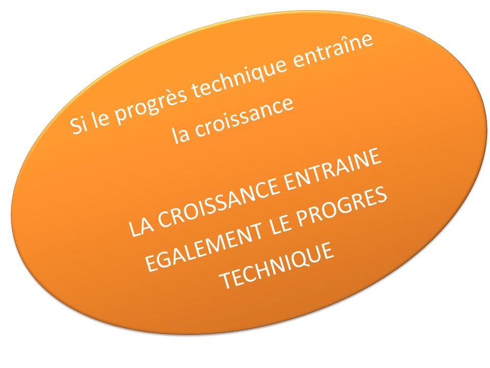 Si le progrès technique entraîne la croissance LA CROISSANCE ENTRAINE EGALEMENT LE PROGRES TECHNIQUE Si le progrès technique entraîne la croissance LA