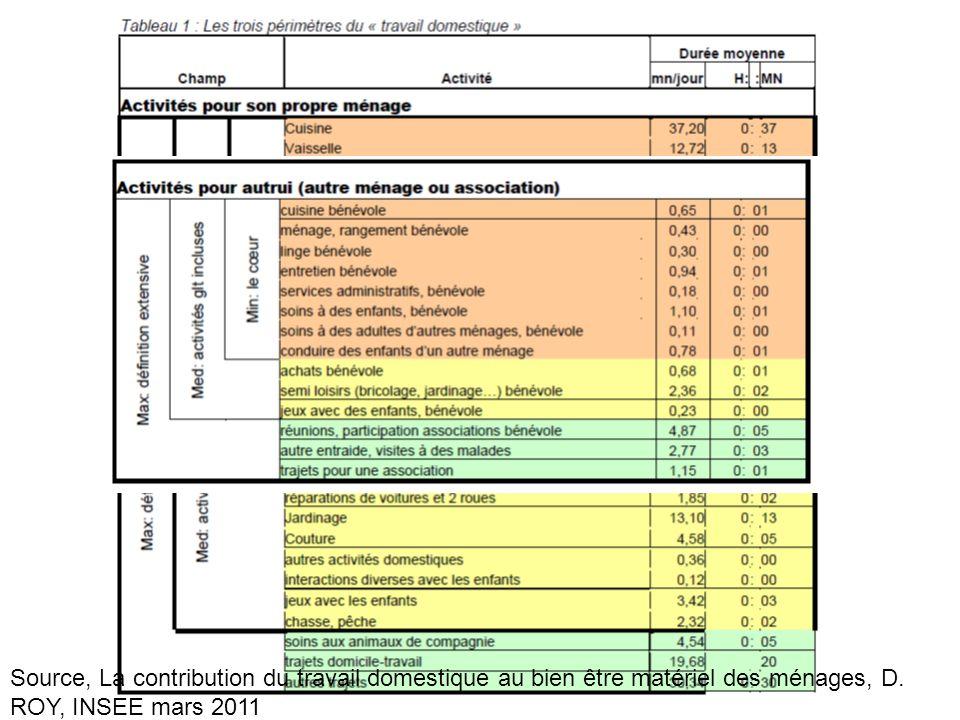 Source, La contribution du travail domestique au bien être matériel des ménages, D. ROY, INSEE mars 2011
