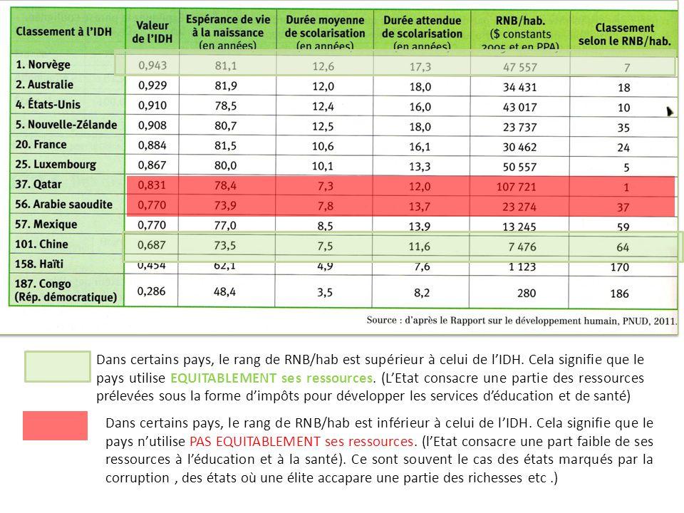 Dans certains pays, le rang de RNB/hab est supérieur à celui de lIDH. Cela signifie que le pays utilise EQUITABLEMENT ses ressources. (LEtat consacre