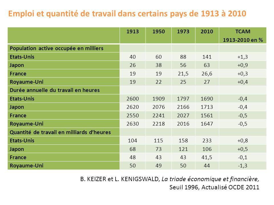 1913195019732010 TCAM 1913-2010 en % Population active occupée en milliers Etats-Unis406088141+1,3 Japon26385663+0,9 France19 21,526,6+0,3 Royaume-Uni
