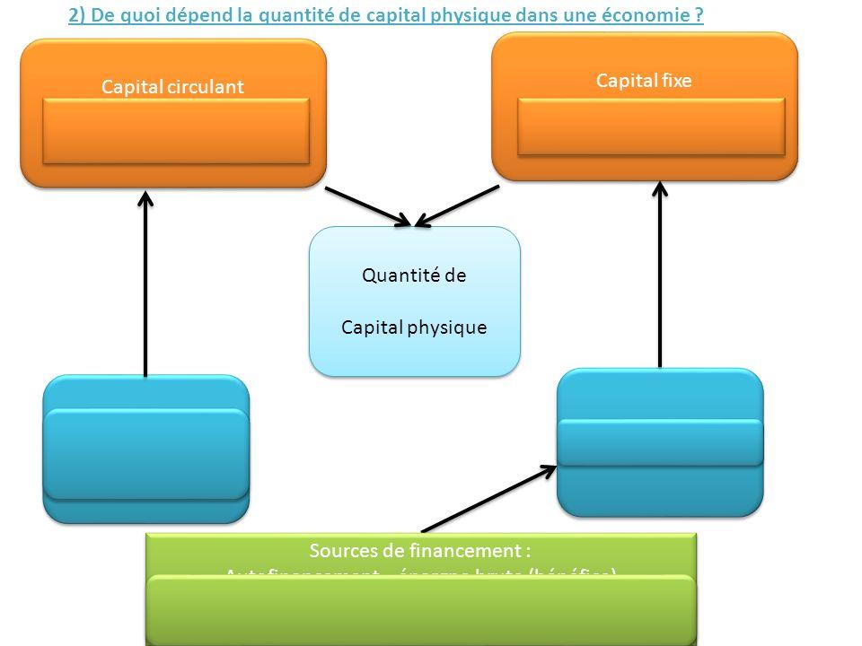 Capital circulant Matières premières, produits semi-finis, énergie, etc. Capital circulant Matières premières, produits semi-finis, énergie, etc. Capi