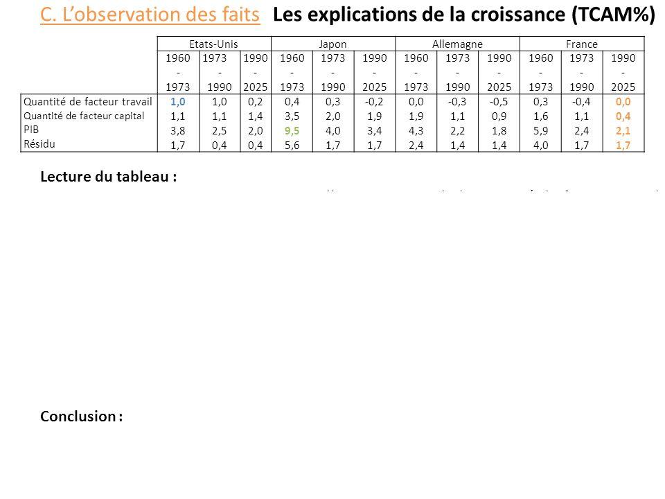 C. Lobservation des faitsLes explications de la croissance (TCAM%) Lecture du tableau : Entre 1973 et 1990, aux Etats-Unis, laccroissement de la quant