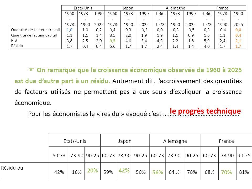 On remarque que la croissance économique observée de 1960 à 2025 est due dautre part à un résidu. Autrement dit, laccroissement des quantités de facte