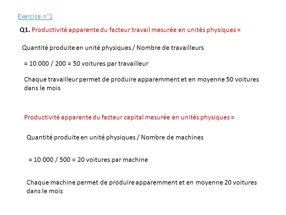 Q1. Productivité apparente du facteur travail mesurée en unités physiques = Quantité produite en unité physiques / Nombre de travailleurs Chaque trava