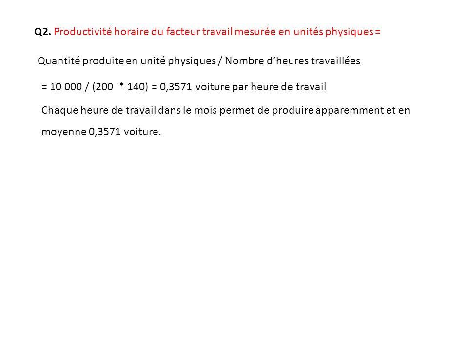 Q2. Productivité horaire du facteur travail mesurée en unités physiques = Quantité produite en unité physiques / Nombre dheures travaillées Chaque heu