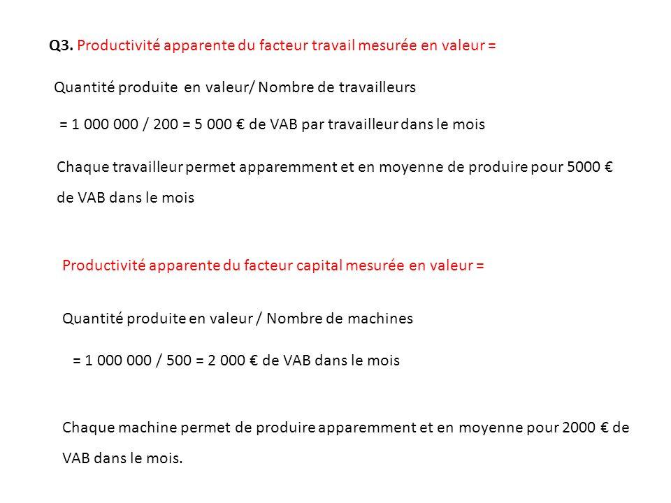 Q3. Productivité apparente du facteur travail mesurée en valeur = Quantité produite en valeur/ Nombre de travailleurs Chaque travailleur permet appare