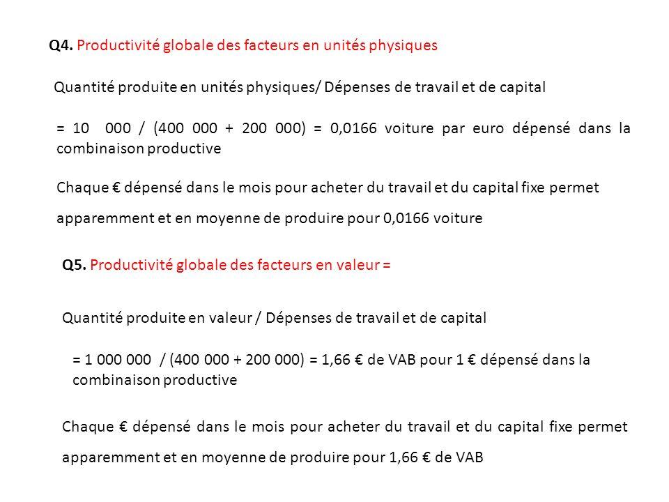 Q4. Productivité globale des facteurs en unités physiques Quantité produite en unités physiques/ Dépenses de travail et de capital Chaque dépensé dans
