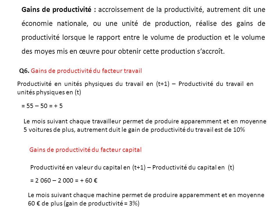 Q6. Gains de productivité du facteur travail Productivité en unités physiques du travail en (t+1) – Productivité du travail en unités physiques en (t)