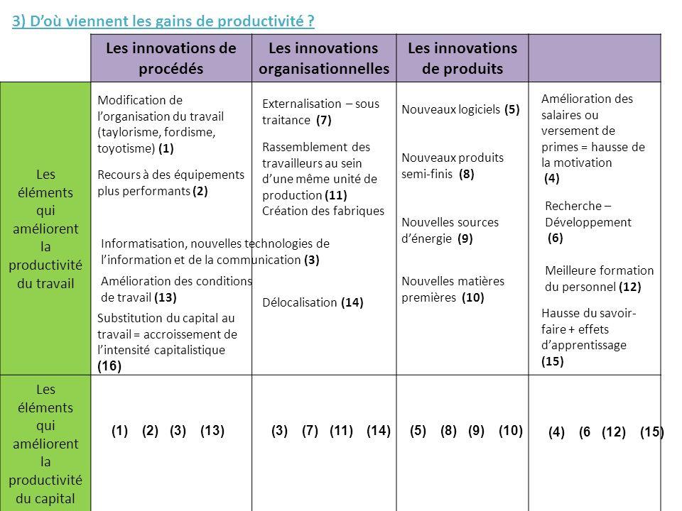 Les innovations de procédés Les innovations organisationnelles Les innovations de produits Les éléments qui améliorent la productivité du travail Les