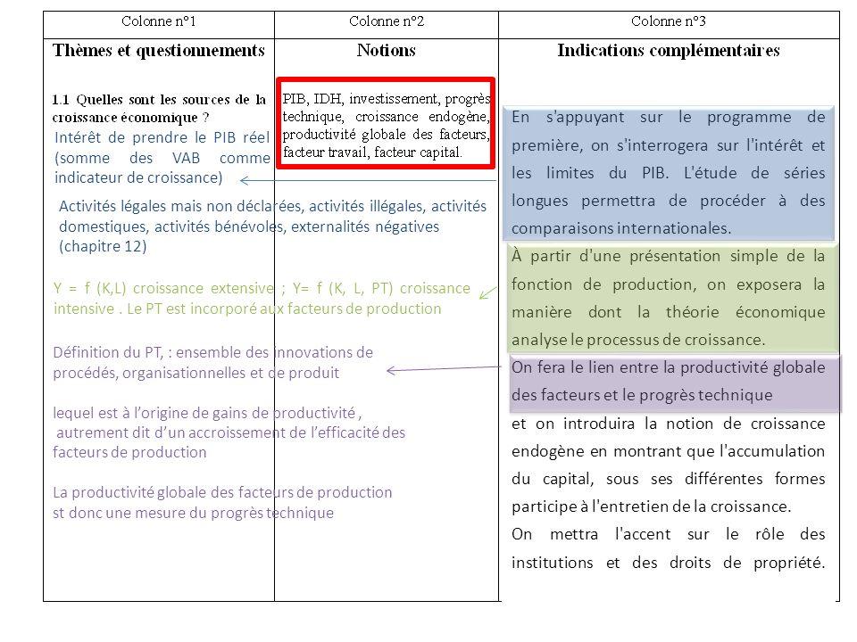 Intérêt de prendre le PIB réel (somme des VAB comme indicateur de croissance) Activités légales mais non déclarées, activités illégales, activités dom