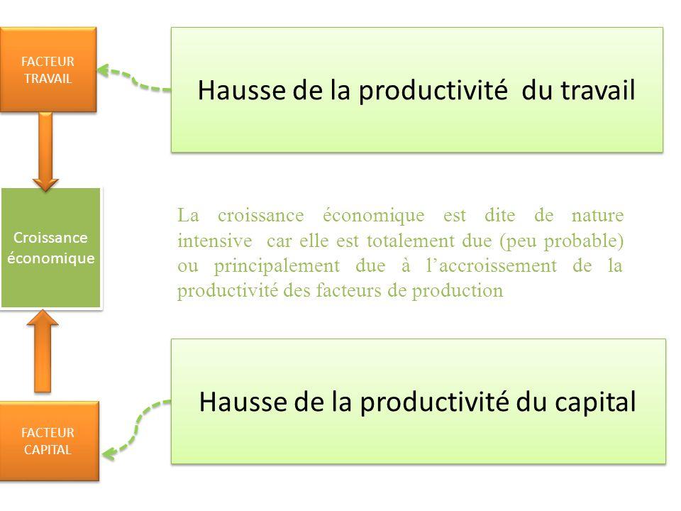 Croissance économique FACTEUR TRAVAIL FACTEUR CAPITAL FACTEUR CAPITAL Hausse de la productivité du travail Hausse de la productivité du capital La cro