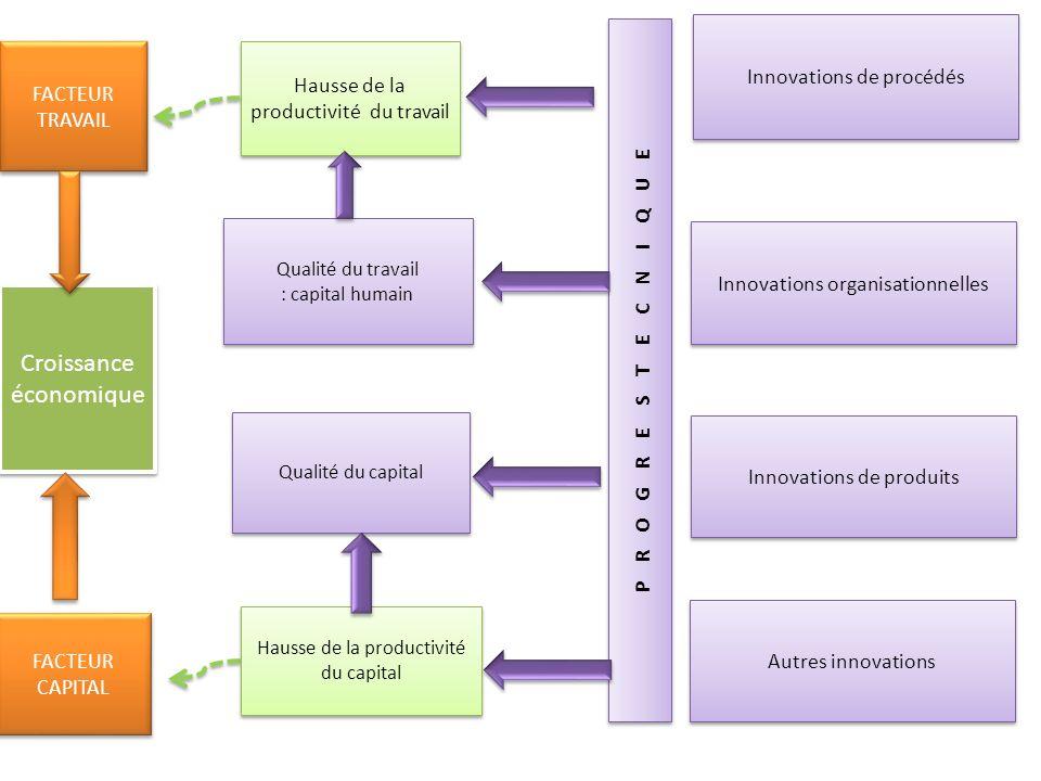 Croissance économique FACTEUR TRAVAIL FACTEUR CAPITAL FACTEUR CAPITAL Innovations de procédés Hausse de la productivité du travail Innovations organis