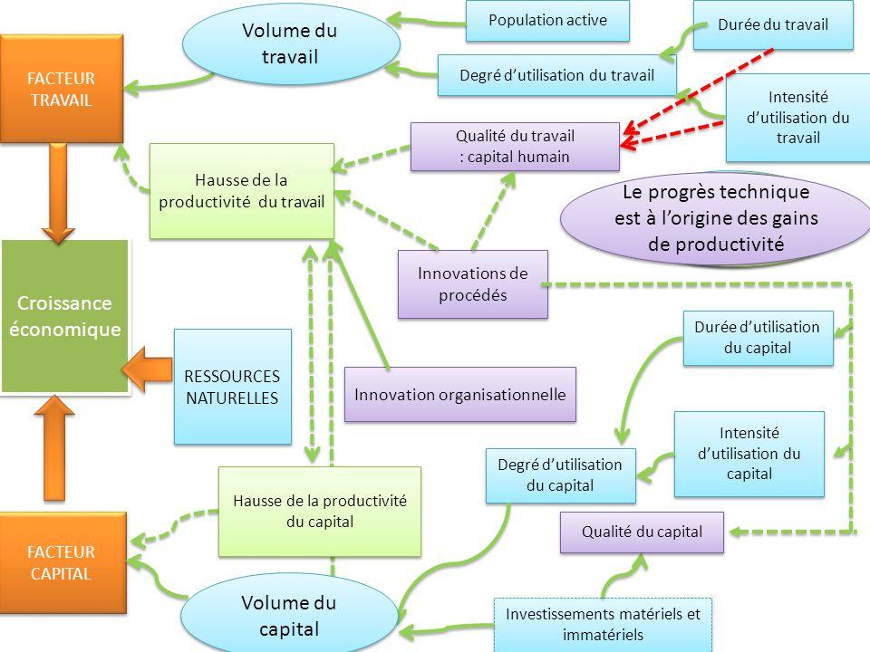 Croissance économique FACTEUR TRAVAIL FACTEUR CAPITAL FACTEUR CAPITAL RESSOURCES NATURELLES RESSOURCES NATURELLES Innovations de procédés Hausse de la