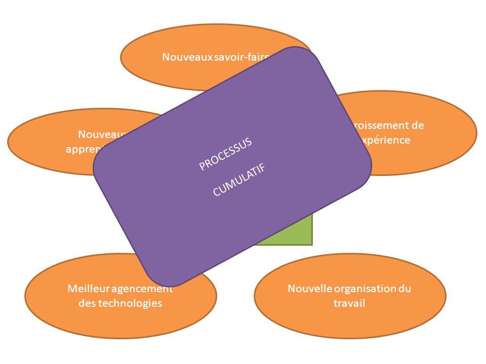 Investissement Nouveaux apprentissages Nouveaux savoir-faire Meilleur agencement des technologies Nouvelle organisation du travail Accroissement de le