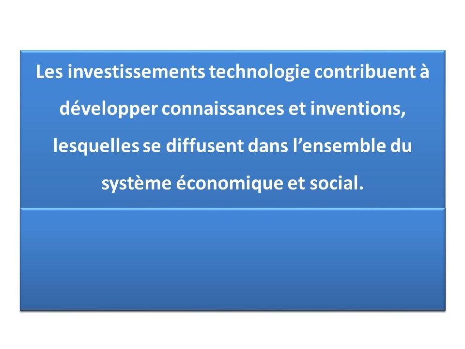 Les investissements technologie contribuent à développer connaissances et inventions, lesquelles se diffusent dans lensemble du système économique et